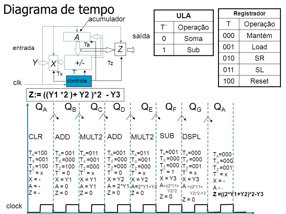 Diagrama de tempo QA QB QC QD QE QF QG QA A +/- X Z Y