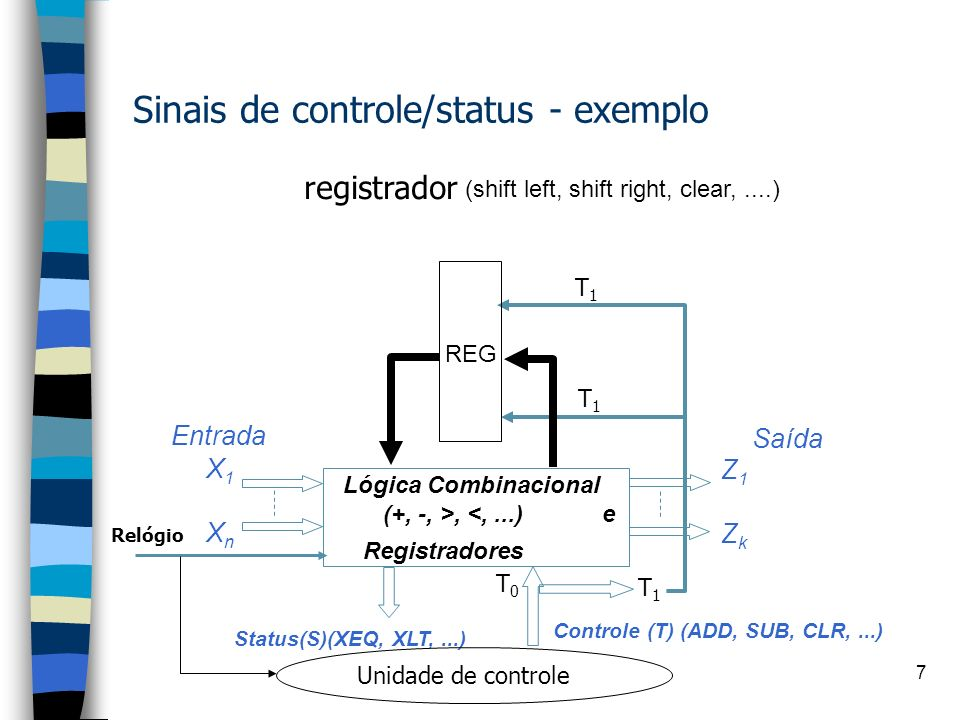 Sinais de controle/status - exemplo