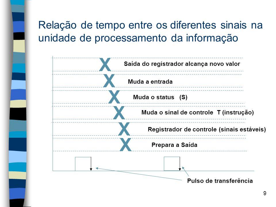 Relação de tempo entre os diferentes sinais na unidade de processamento da informação