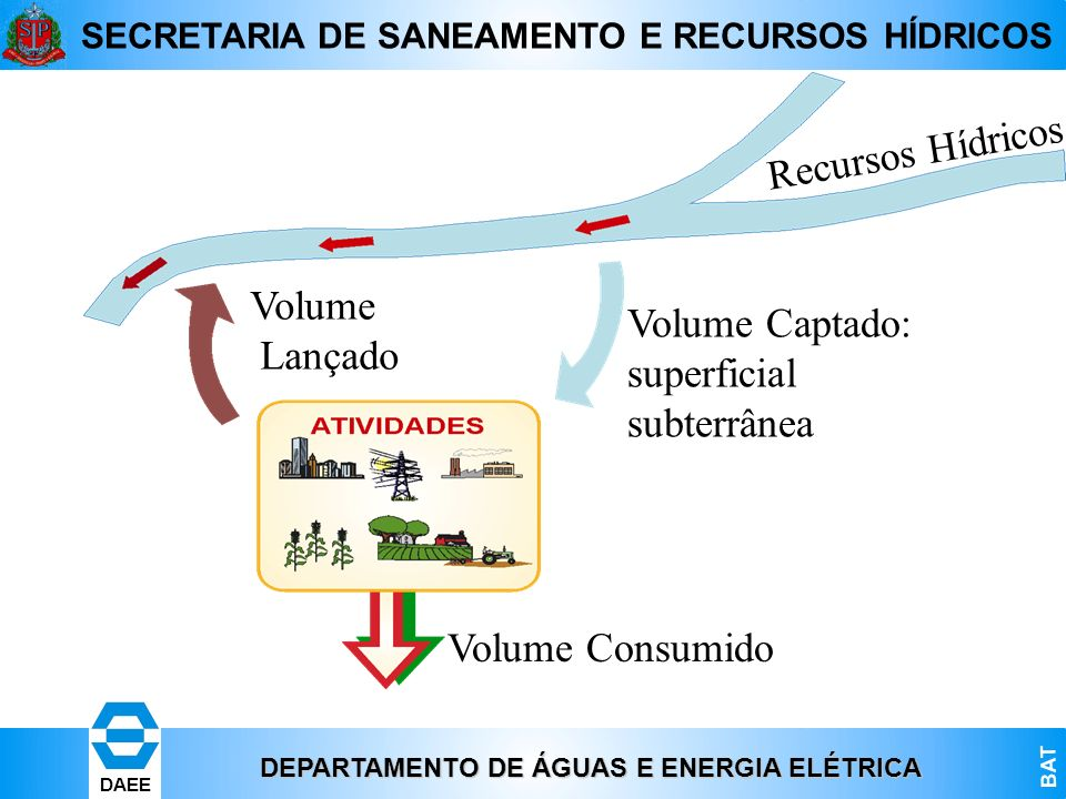 Recursos Hídricos Volume Lançado Volume Captado: superficial subterrânea Volume Consumido