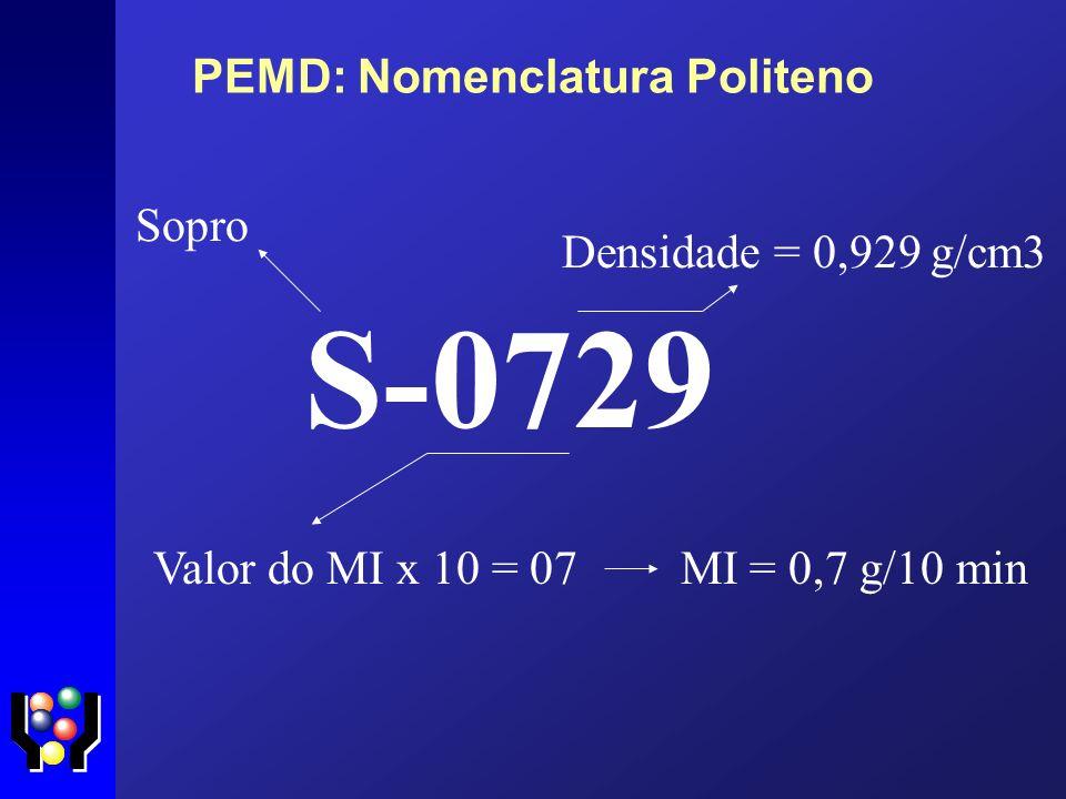 PEMD: Nomenclatura Politeno
