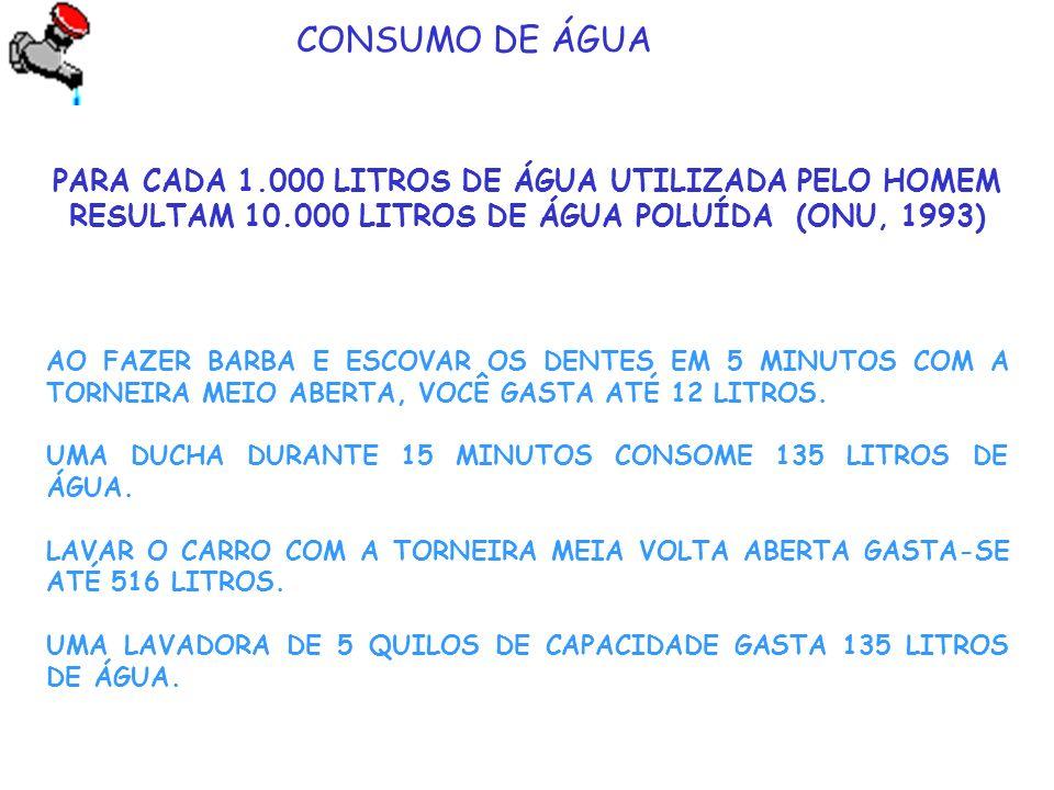 CONSUMO DE ÁGUA PARA CADA 1.000 LITROS DE ÁGUA UTILIZADA PELO HOMEM RESULTAM 10.000 LITROS DE ÁGUA POLUÍDA (ONU, 1993)