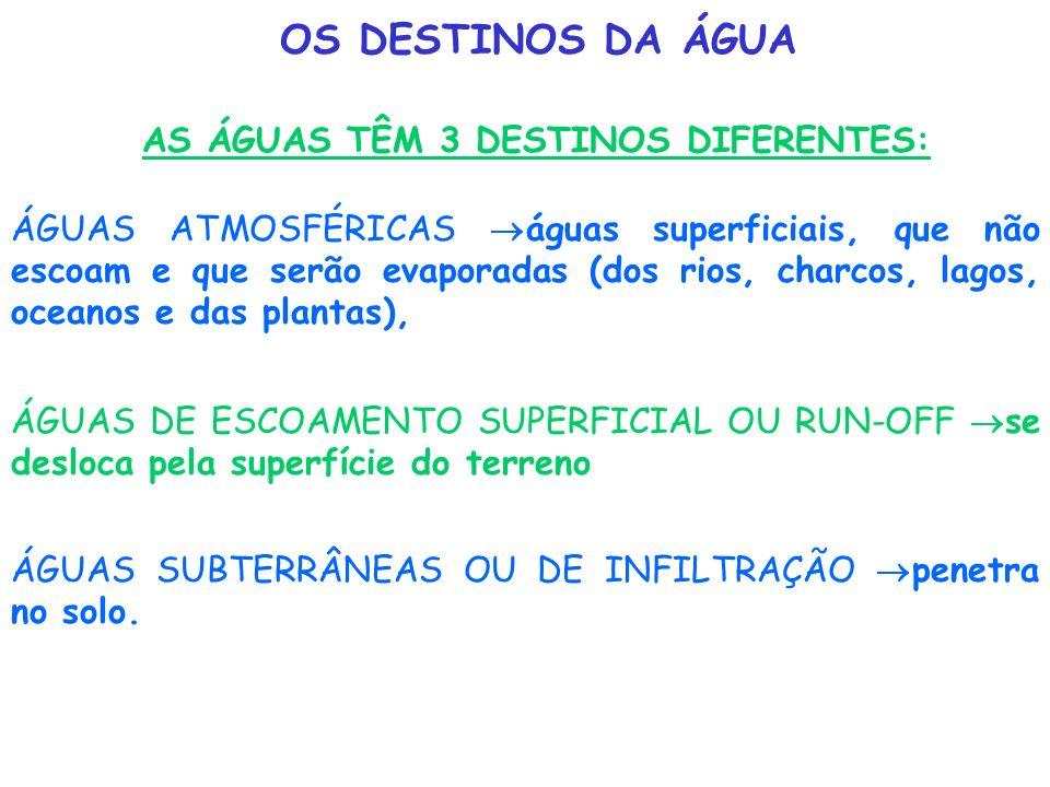 OS DESTINOS DA ÁGUA AS ÁGUAS TÊM 3 DESTINOS DIFERENTES: