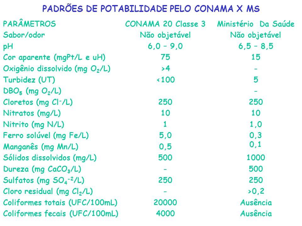 PADRÕES DE POTABILIDADE PELO CONAMA X MS
