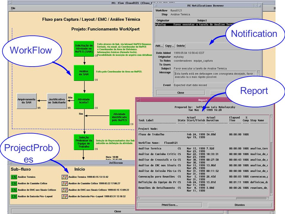 Notification WorkFlow Report ProjectProbes 15/10/99