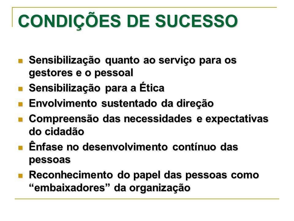 CONDIÇÕES DE SUCESSO Sensibilização quanto ao serviço para os gestores e o pessoal. Sensibilização para a Ética.