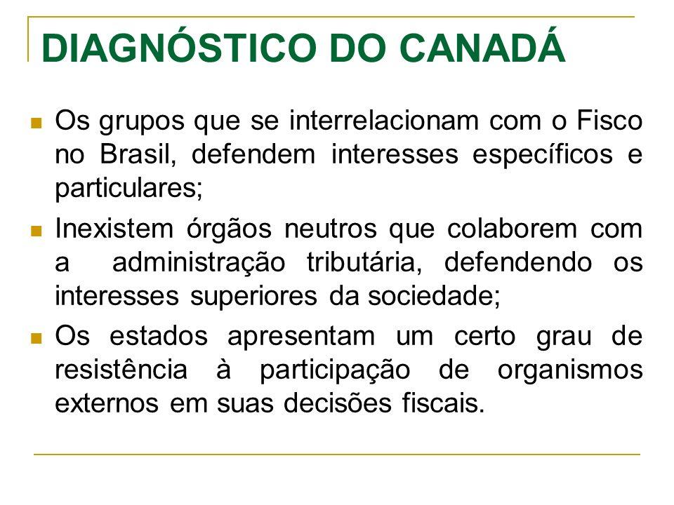 DIAGNÓSTICO DO CANADÁ Os grupos que se interrelacionam com o Fisco no Brasil, defendem interesses específicos e particulares;