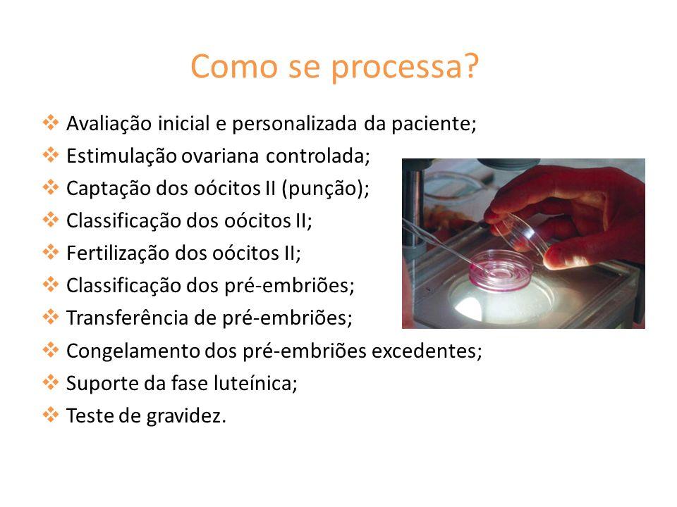 Como se processa Avaliação inicial e personalizada da paciente;