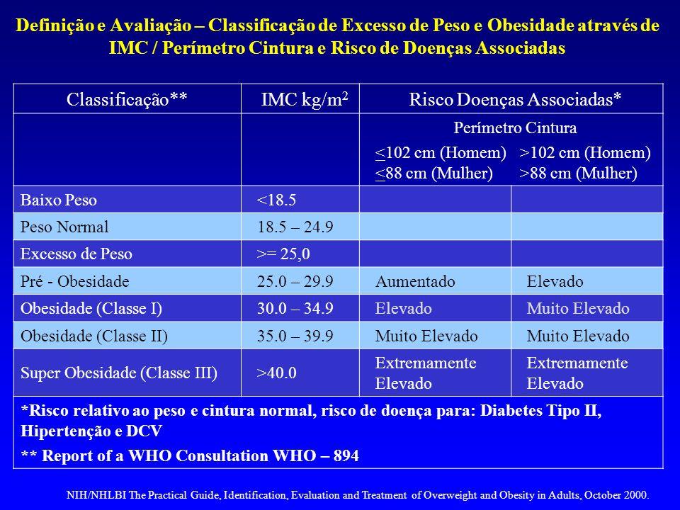 Risco Doenças Associadas*