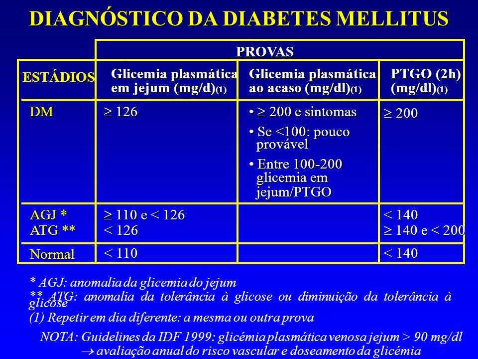 DIAGNÓSTICO DA DIABETES MELLITUS