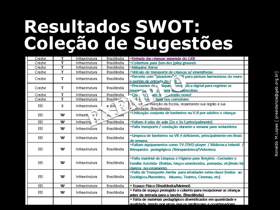 Resultados SWOT: Coleção de Sugestões