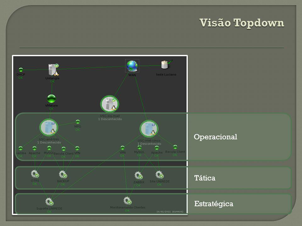 Visão Topdown Operacional Tática Estratégica