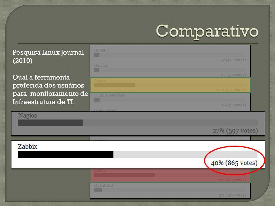 Comparativo Pesquisa Linux Journal (2010) Qual a ferramenta