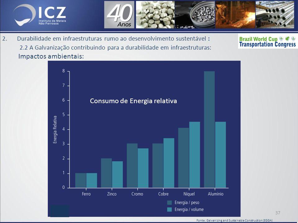 Consumo de Energia relativa