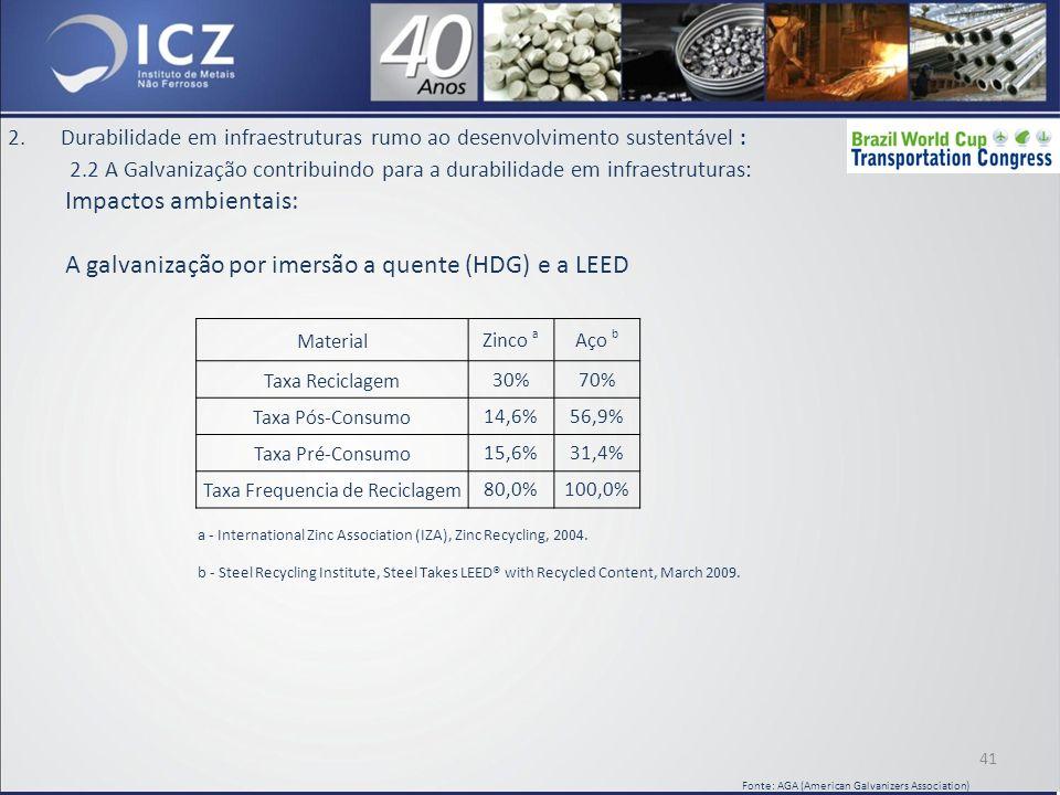 Taxa Frequencia de Reciclagem