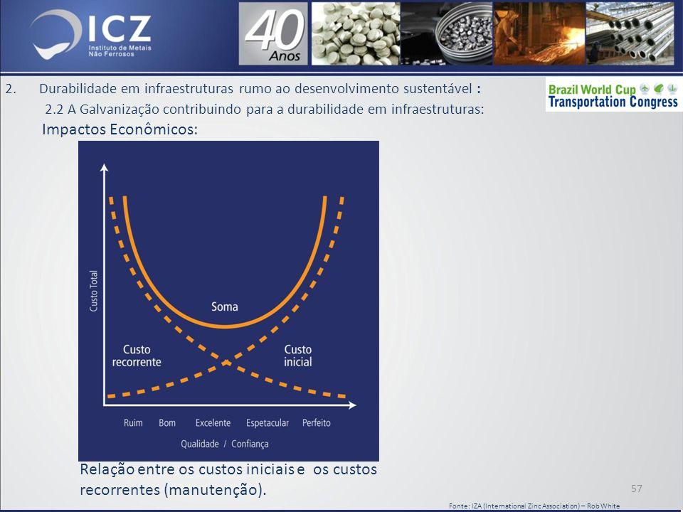 Relação entre os custos iniciais e os custos recorrentes (manutenção).