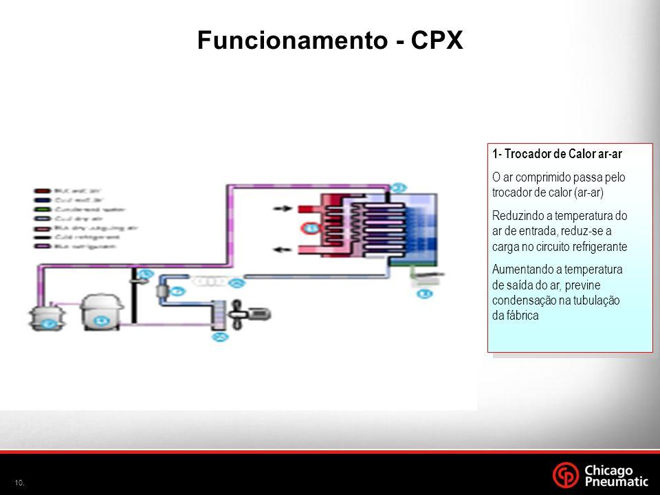 A Funcionamento - CPX 1- Trocador de Calor ar-ar