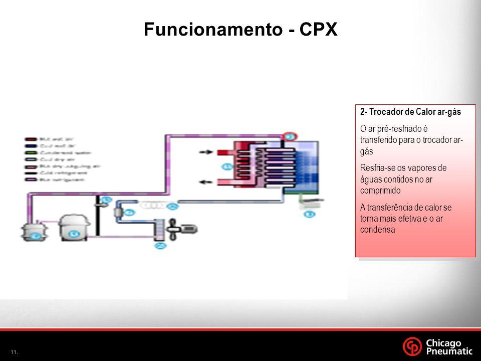 A Funcionamento - CPX 2- Trocador de Calor ar-gás