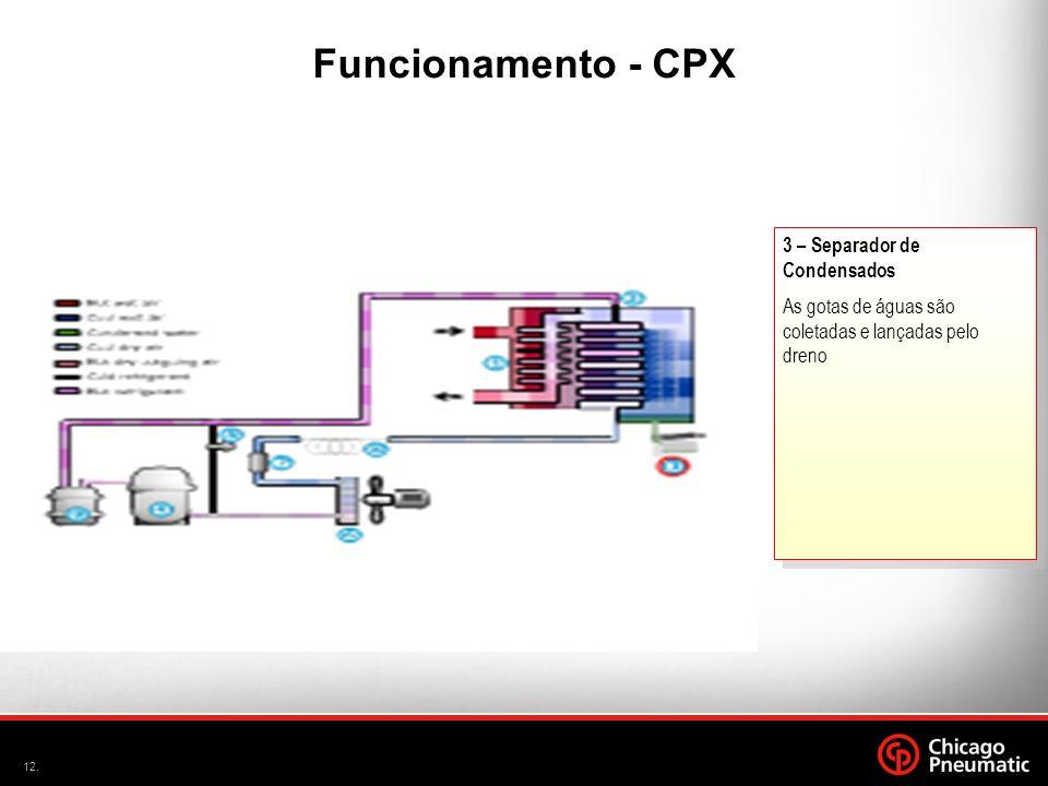 A Funcionamento - CPX 3 – Separador de Condensados