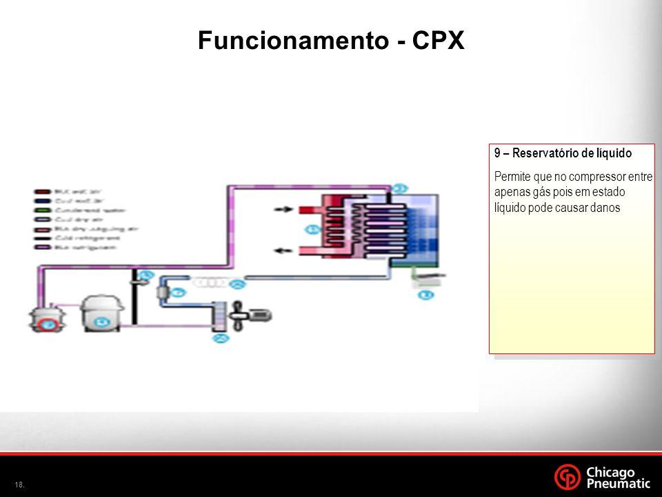 A Funcionamento - CPX 9 – Reservatório de líquido