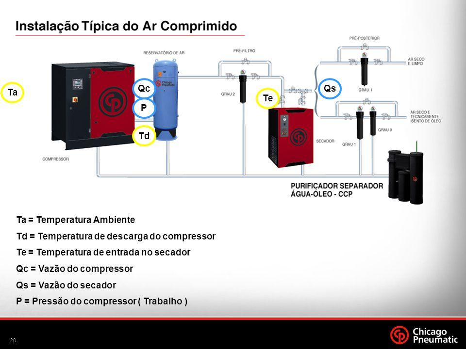 Qc Qs. Ta. Te. P. Td. Ta = Temperatura Ambiente. Td = Temperatura de descarga do compressor. Te = Temperatura de entrada no secador.