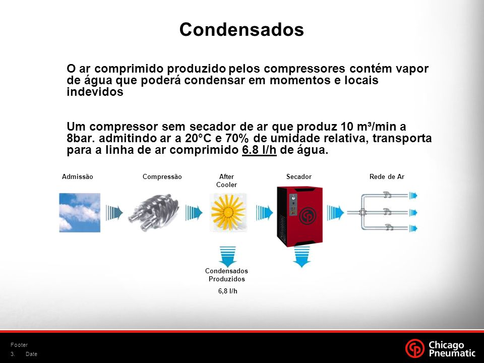 Condensados Produzidos