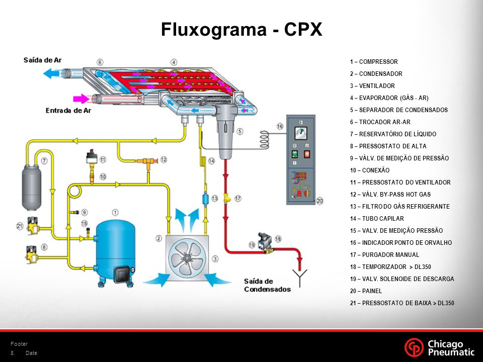Fluxograma - CPX 1 – COMPRESSOR 2 – CONDENSADOR 3 – VENTILADOR