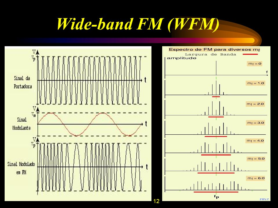 Wide-band FM (WFM)