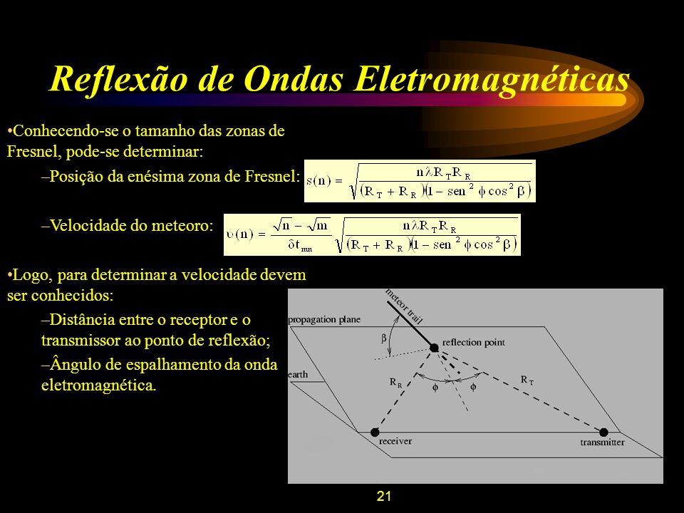 Reflexão de Ondas Eletromagnéticas