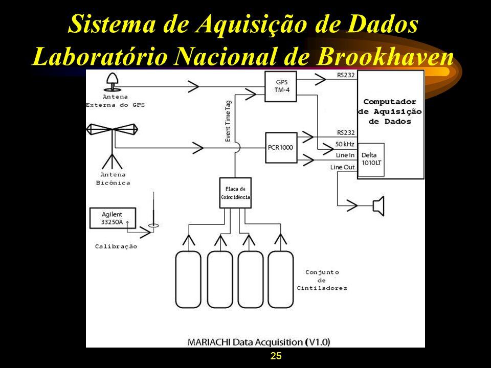 Sistema de Aquisição de Dados Laboratório Nacional de Brookhaven