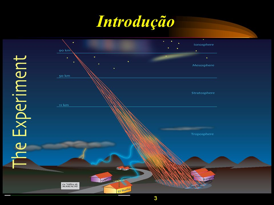 Introdução MARIACHI (Mixed Apparatus for RADAR Investigation of Cosmic-Ray of High Ionization) – BNL – EUA;