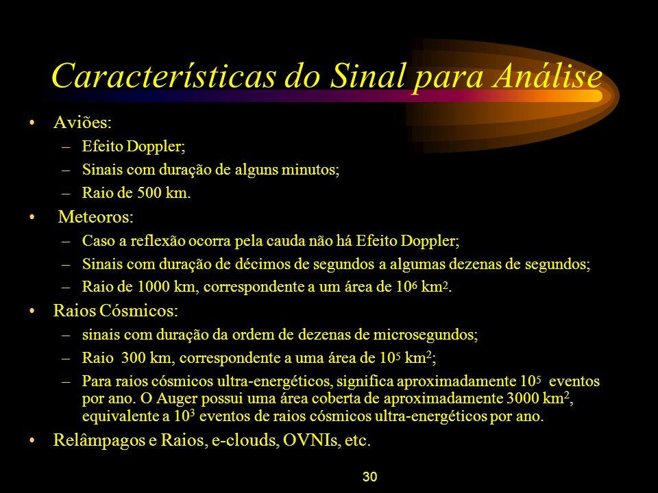 Características do Sinal para Análise