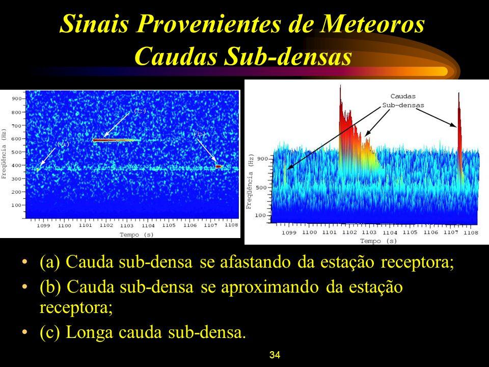 Sinais Provenientes de Meteoros Caudas Sub-densas