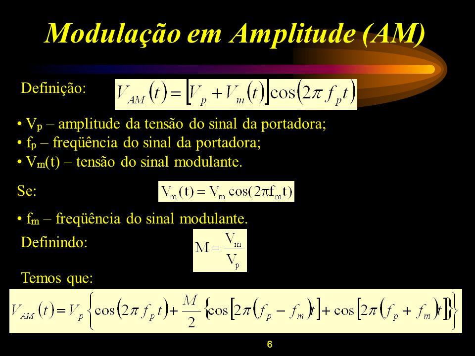 Modulação em Amplitude (AM)