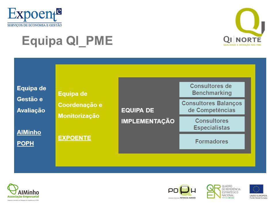 Equipa QI_PME Equipa de Gestão e Equipa de Avaliação Coordenação e