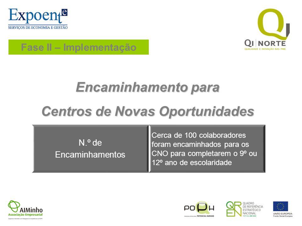 Fase II – Implementação Centros de Novas Oportunidades
