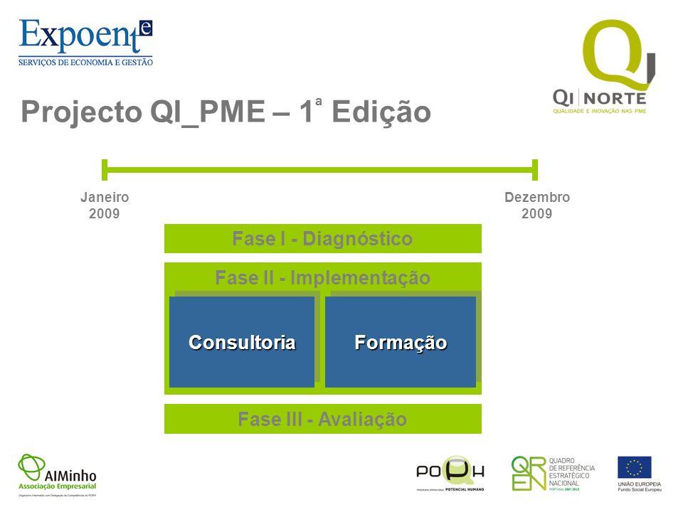 Projecto QI_PME – 1ª Edição Fase II - Implementação