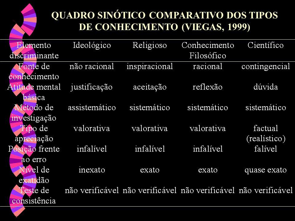 QUADRO SINÓTICO COMPARATIVO DOS TIPOS DE CONHECIMENTO (VIEGAS, 1999)