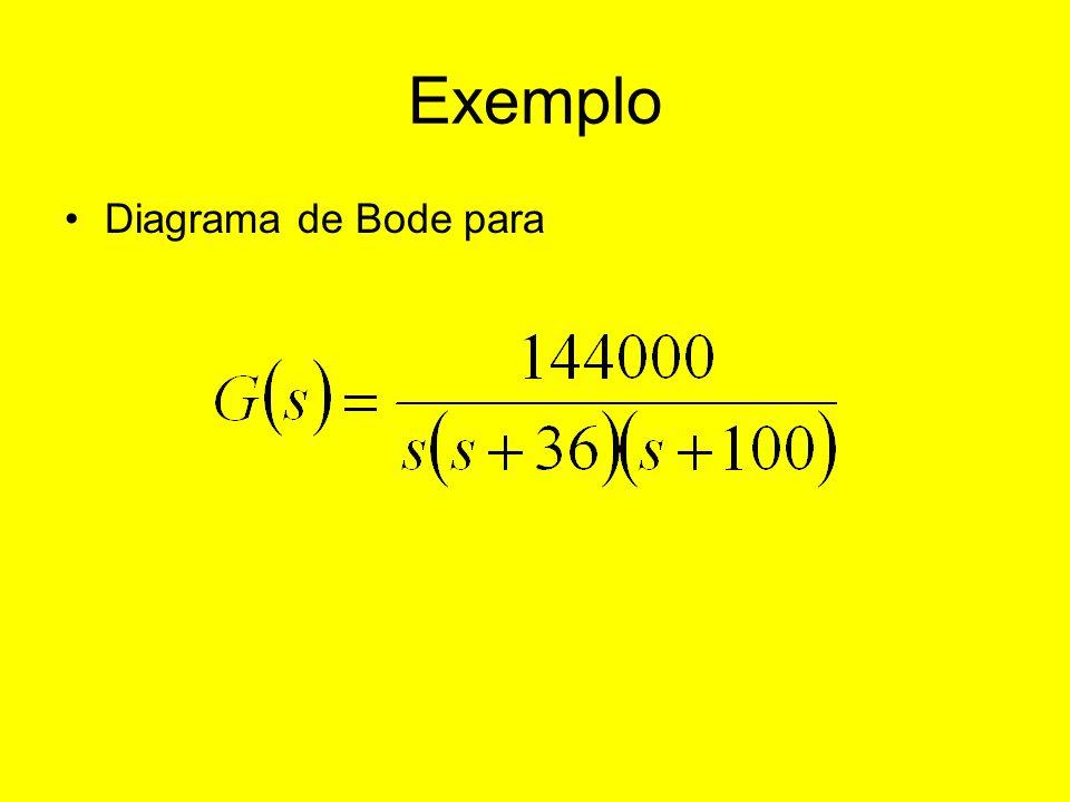 Exemplo Diagrama de Bode para