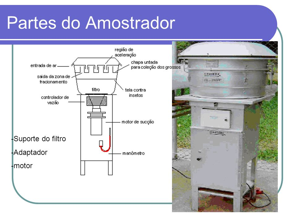 Partes do Amostrador Suporte do filtro Adaptador motor