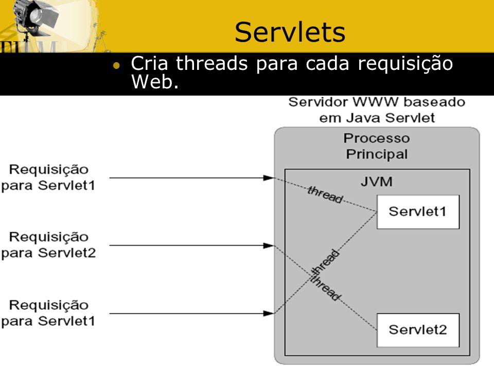 Servlets Cria threads para cada requisição Web. 30/03/2017