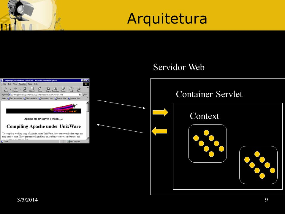 Arquitetura Servidor Web Container Servlet Context 30/03/2017
