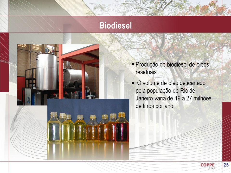Biodiesel Produção de biodiesel de óleos residuais