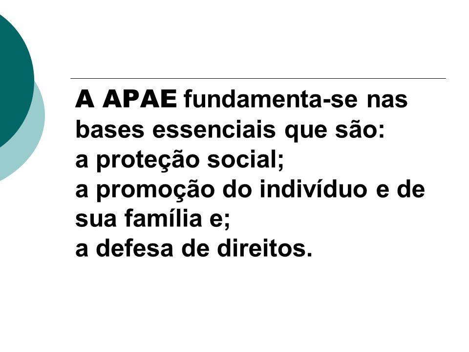 A APAE fundamenta-se nas bases essenciais que são: a proteção social; a promoção do indivíduo e de sua família e; a defesa de direitos.