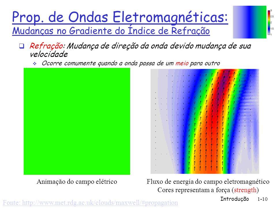 Prop. de Ondas Eletromagnéticas: Mudanças no Gradiente do Índice de Refração