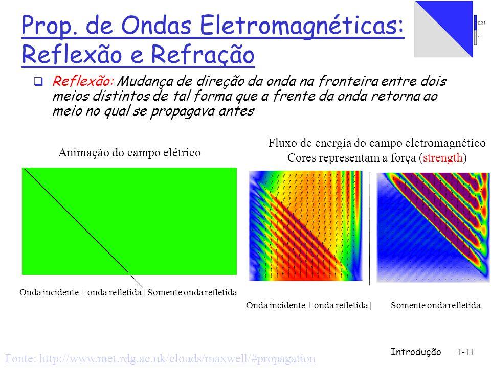 Prop. de Ondas Eletromagnéticas: Reflexão e Refração