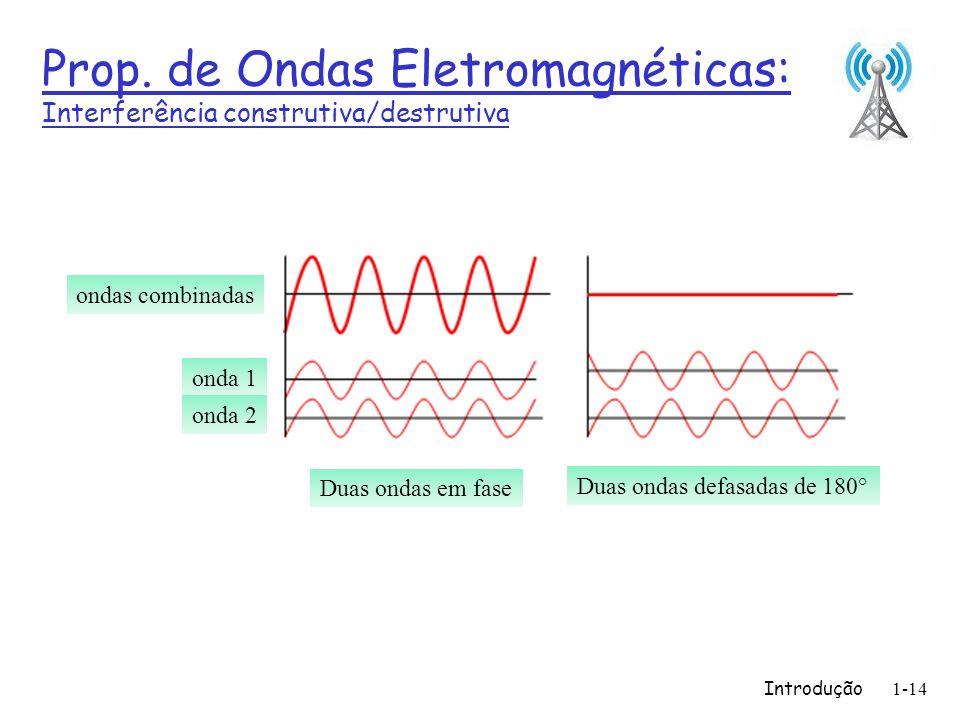 Prop. de Ondas Eletromagnéticas: Interferência construtiva/destrutiva
