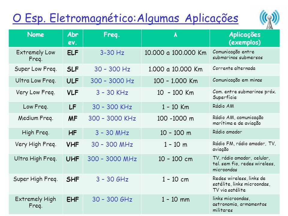 O Esp. Eletromagnético:Algumas Aplicações