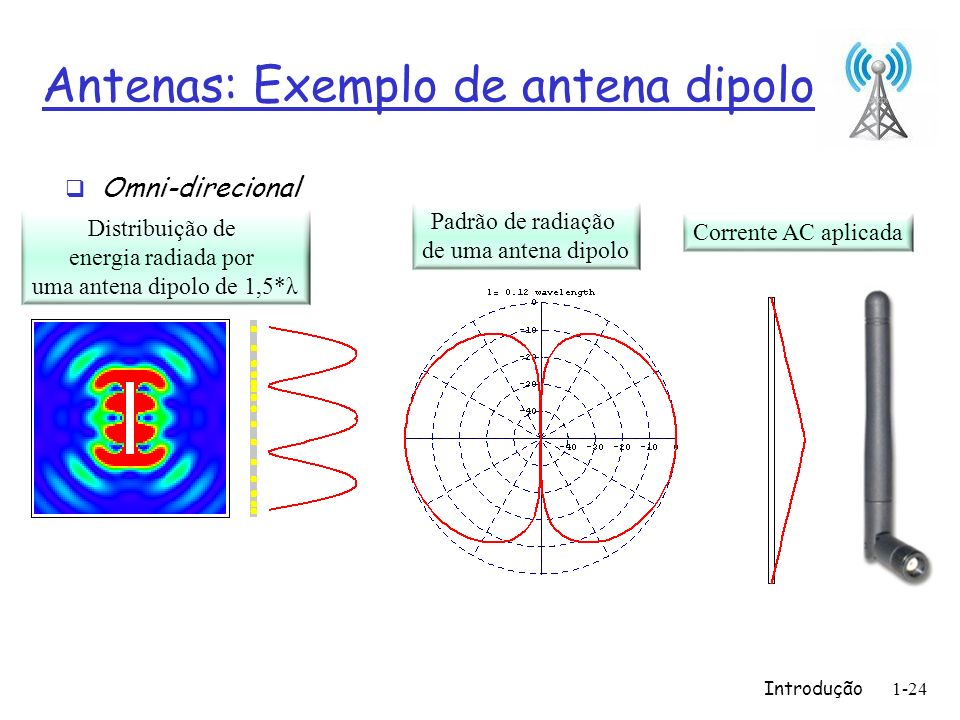 Antenas: Exemplo de antena dipolo