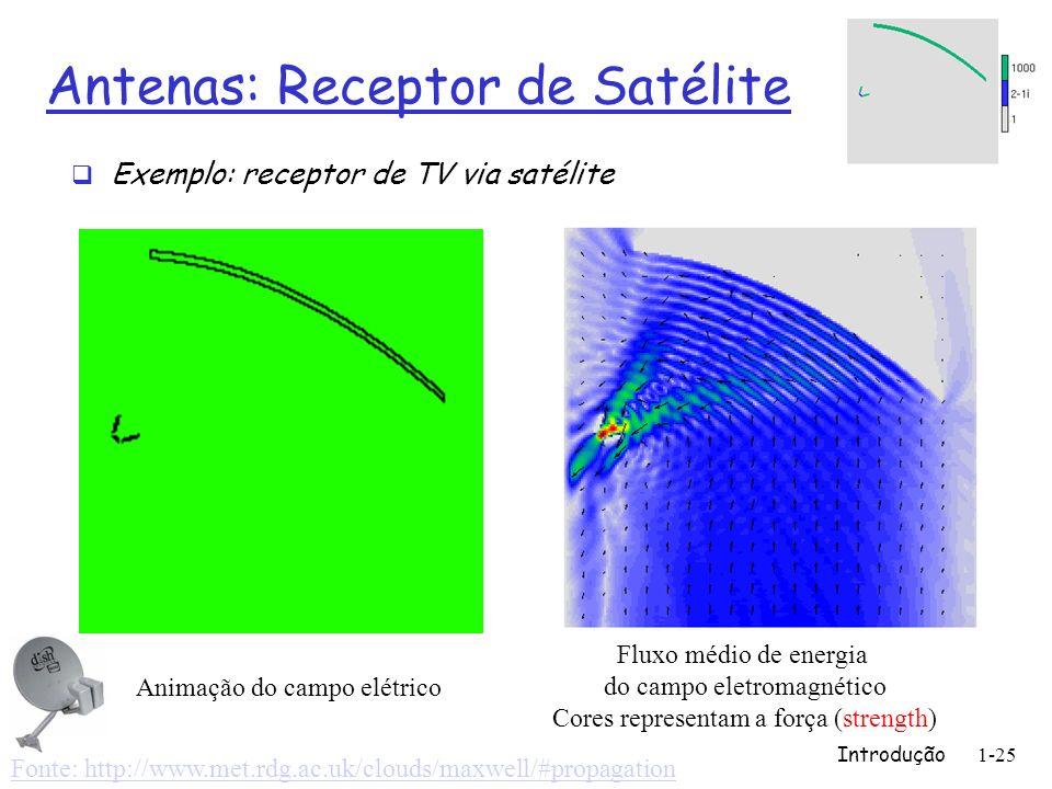 Antenas: Receptor de Satélite